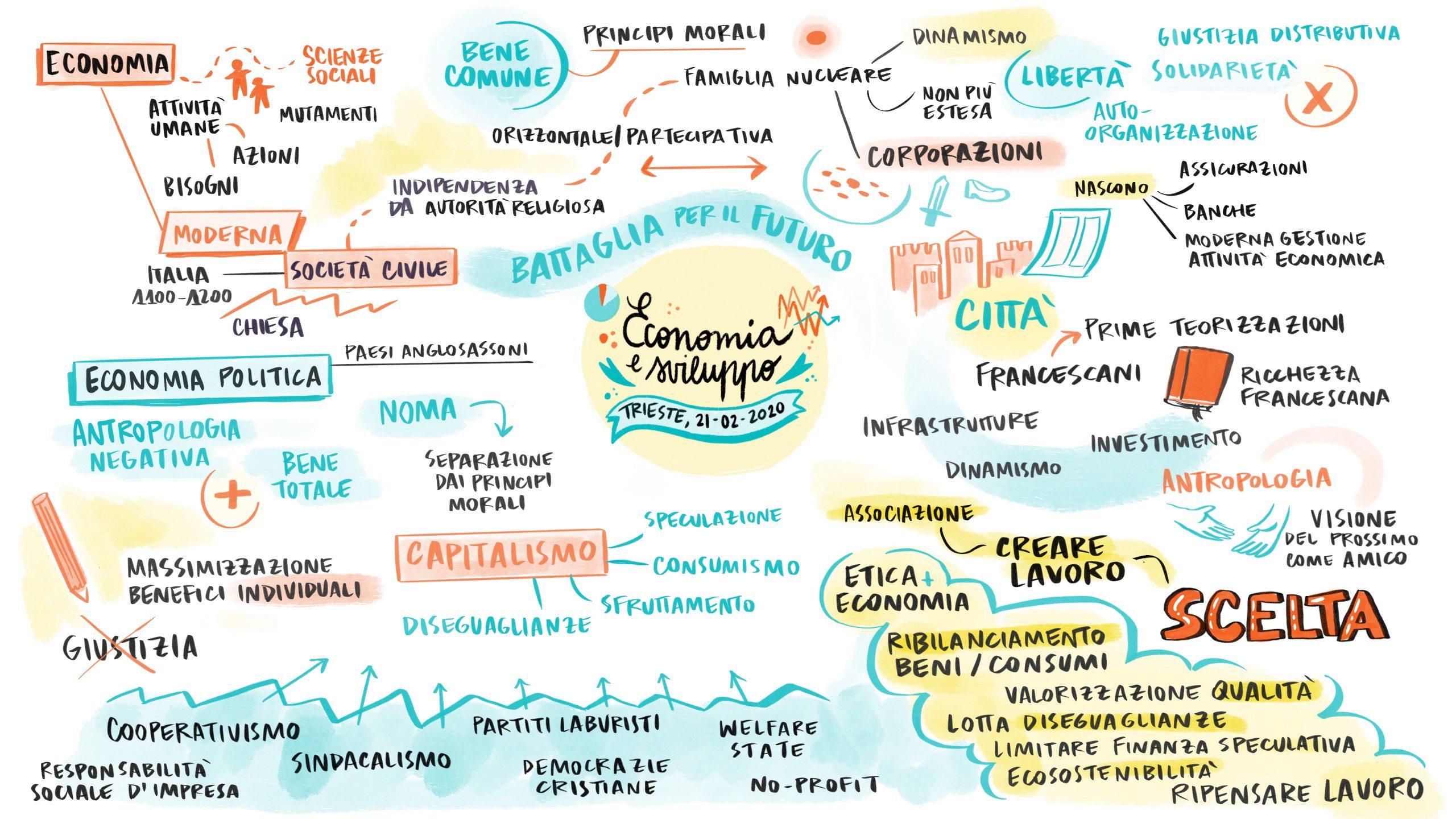 Economia e sviluppo